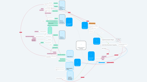 Mind Map: Student Centered Learning