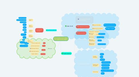 Mind Map: MIS APUNTES DE TEORÍAS DE COMERCIO EXTERIOR