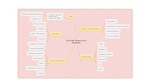 Mind Map: El rol del Turismo en el desarrollo