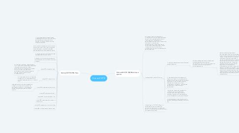 Mind Map: Статьи ГК РФ