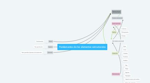 Mind Map: Fundamentos de los elementos estructurales