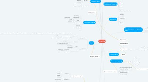 Mind Map: ПРАВО