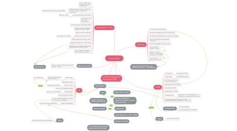 Mind Map: The Cold War