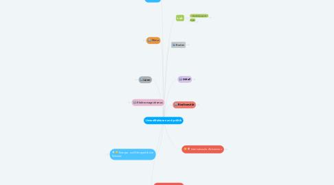 Mind Map: Umweltfaktoren und -politik