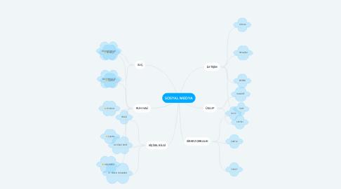 Mind Map: SOSYAL MEDYA