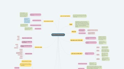 Mind Map: Filosofía: El saber filosófico.