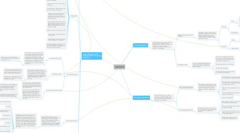 Mind Map: Legislation