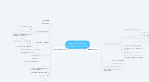 Mind Map: Меры поддержки предпринимательства