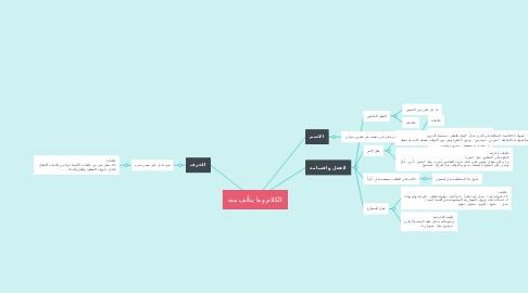 Mind Map: الكلام وما يتألف منه