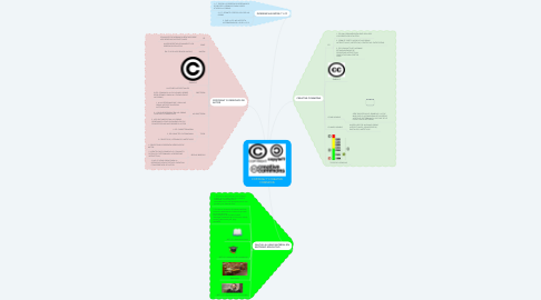 Mind Map: COPYRIGHT Y CREATIVE COMMONS
