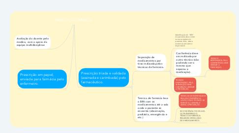 Mind Map: PRESCRIÇÃO MÉDICA