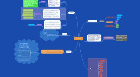 Mind Map: EVALUACION DE PROYECTOS