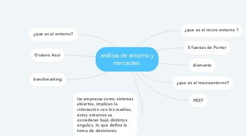 Mind Map: análisis de entorno y mercadeo.