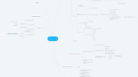 Mind Map: КОММЕРЧЕСКАЯ ДЕЯТЕЛЬНОСТЬ