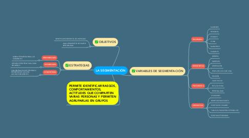 Mind Map: LA SEGMENTACIÓN