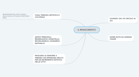 Mind Map: IL RINASCIMENTO