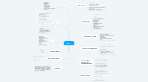 Mind Map: Lehrer*in