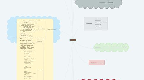 Mind Map: Mochilas Orange Mud