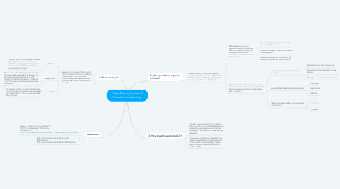 Mind Map: Three Primary Classes of Networks for Learning