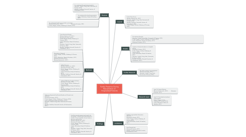 Mind Map: Family Presence During Resuscitation of Hospitalized Patients