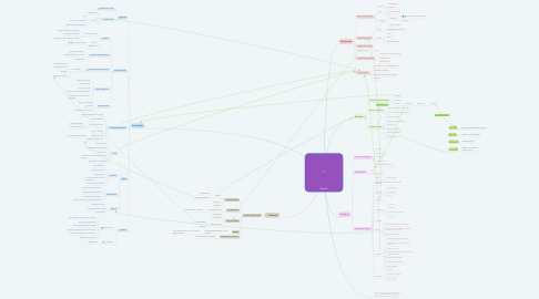 Mind Map: Nubank