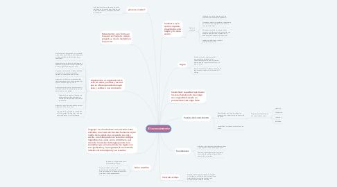 Mind Map: El conocimiento