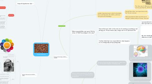 Mind Map: Human Sciences
