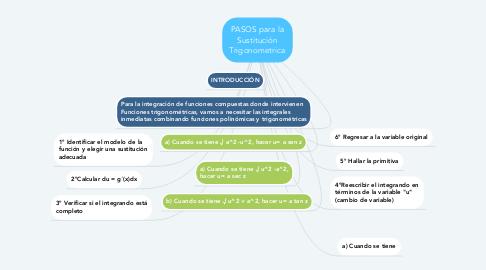 Mind Map: PASOS para la Sustitución Trigonometrica