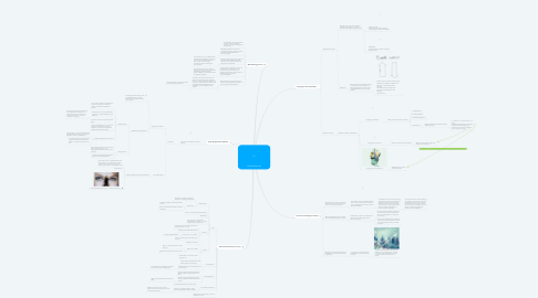 Mind Map: Human Sciences