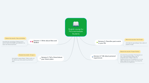 Mind Map: English course for Pre-intermediate Students