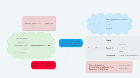 Mind Map: 2.1.1 Le facteur travail, l'évolution de la population active et des qualifications