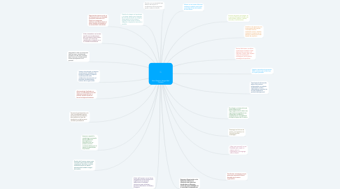 Mind Map: Libro Gestion Integral del  Cambio