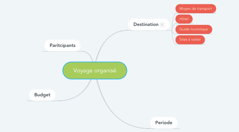 Mind Map: Voyage organisé