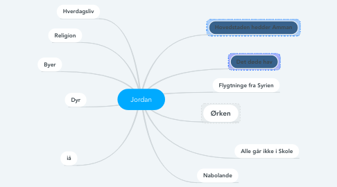Mind Map: Jordan