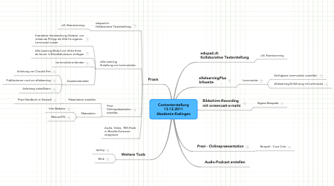 Mind Map: Contenterstellung 13.12.2011 Akademie-Esslingen