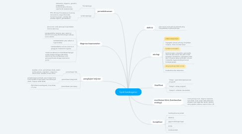 Mind Map: Syok kardiogenic