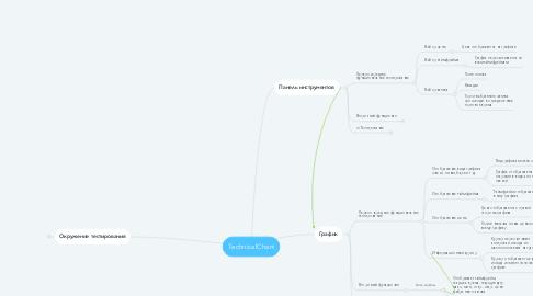 Mind Map: TechnicalChart