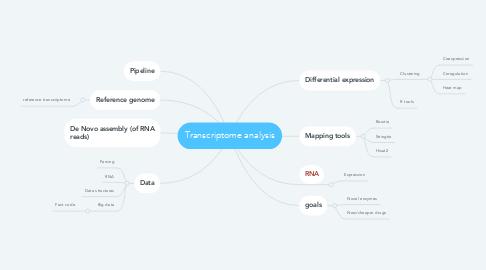 Mind Map: Transcriptome analysis