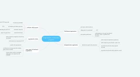 Mind Map: Organización orientada al proyecto