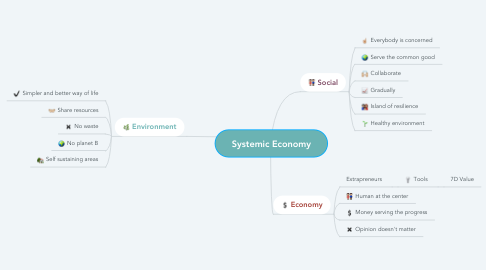 Mind Map: Systemic Economy