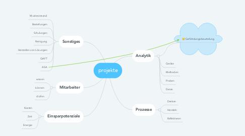 Mind Map: projekte