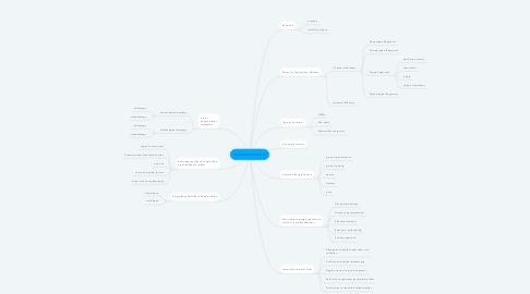 Mind Map: segmented market