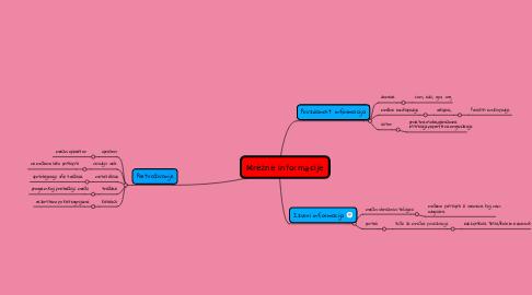 Mind Map: Mrežne informacije