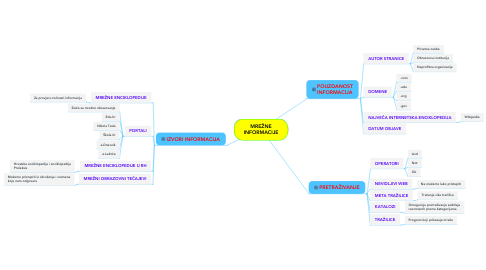 Mind Map: MREŽNE INFORMACIJE