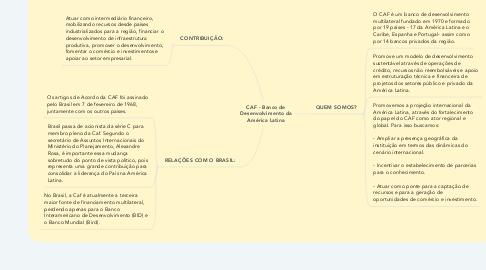 Mind Map: CAF - Banco de Desenvolvimento da América Latina