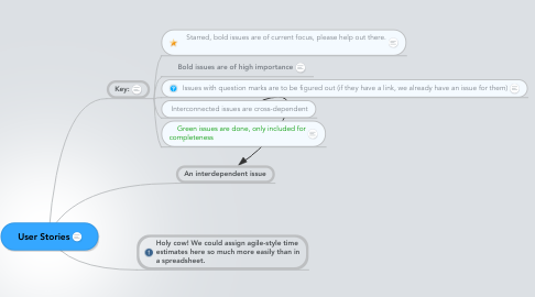 Mind Map: User Stories