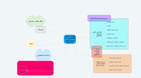 Mind Map: الإدارة الصفية الإلكترونية عن طريق تطبيق TeacherKit