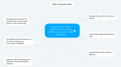 Mind Map: Social and Economic significance of a woman setting up touristic market in Maputo.