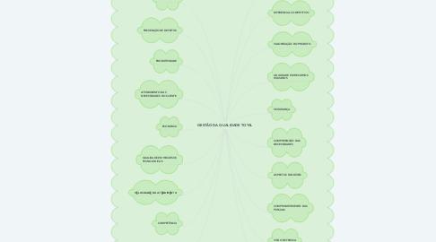 Mind Map: GESTÃO DA QUALIDADE TOTAL