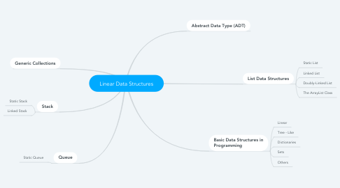 Mind Map: Linear Data Structures
